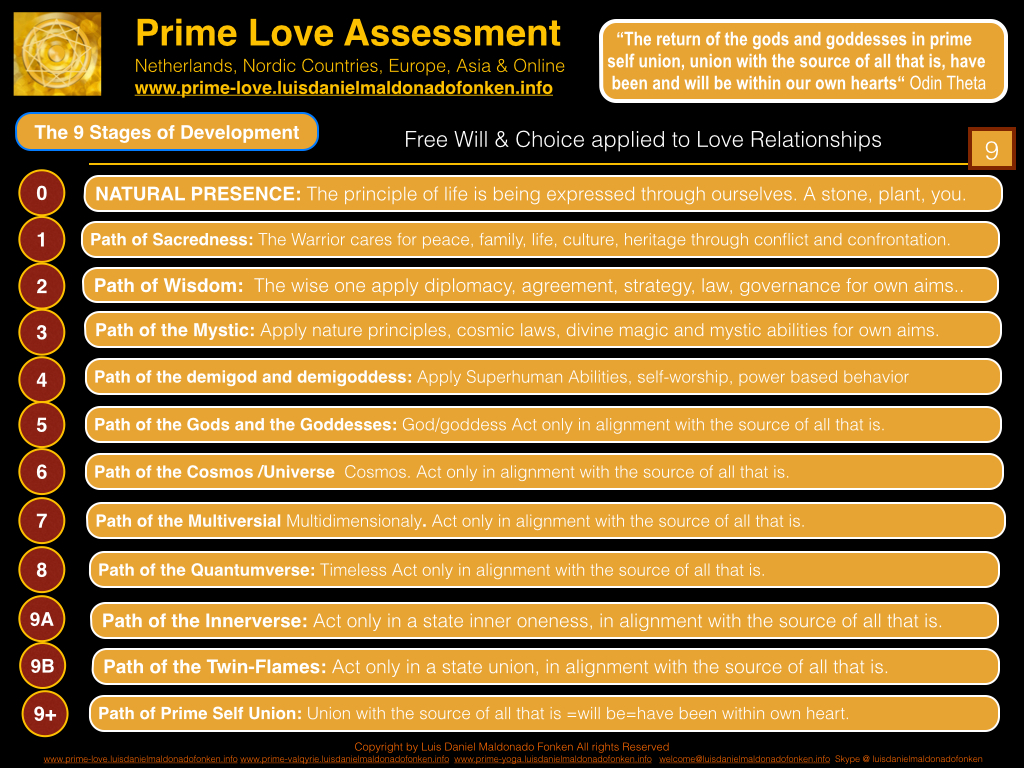 PrimeLoveAssessmentdevelopment.001